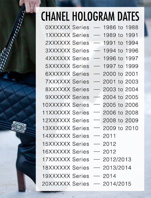 Chanel Bag Serial Number Dates